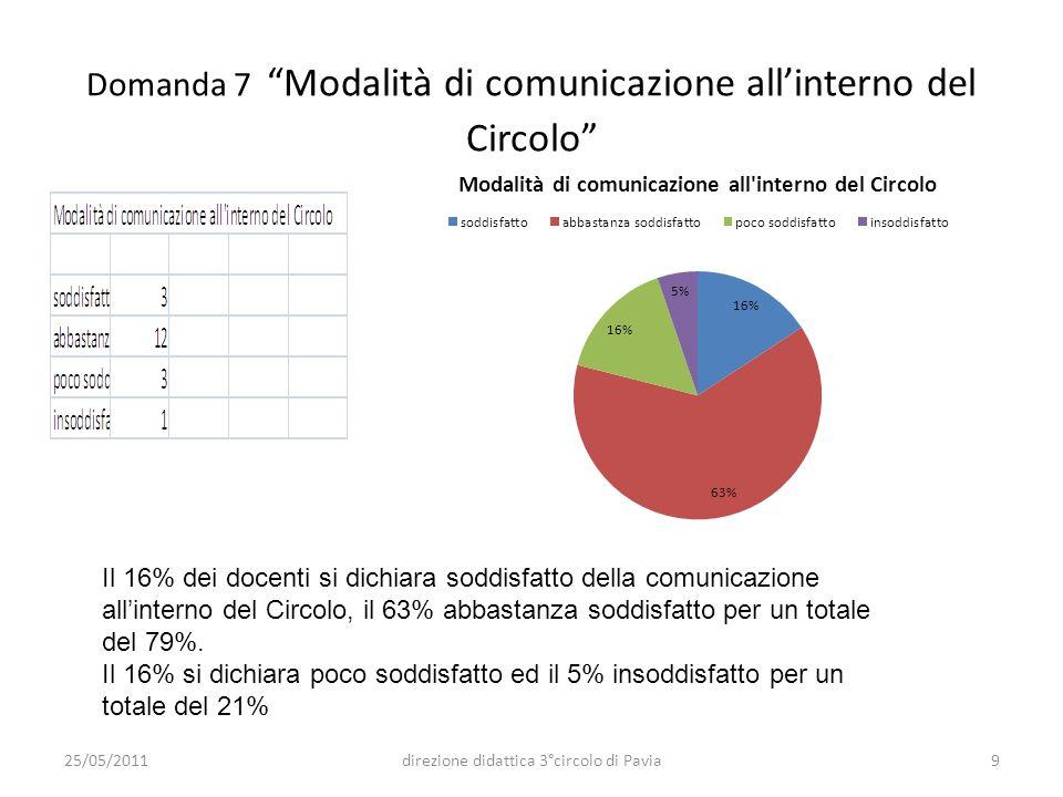 Domanda 7 Modalità di comunicazione all'interno del Circolo