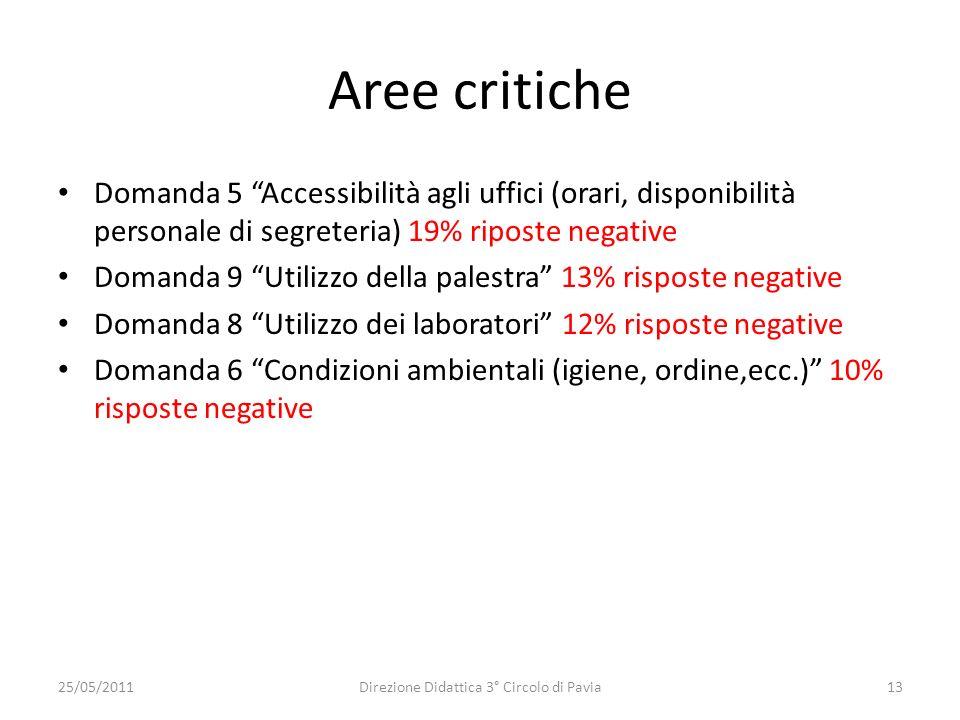 Direzione Didattica 3° Circolo di Pavia