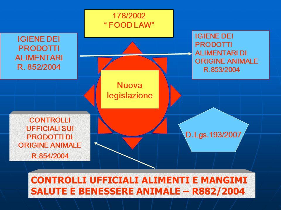 178/2002 FOOD LAW IGIENE DEI PRODOTTI ALIMENTARI DI ORIGINE ANIMALE. R.853/2004. IGIENE DEI PRODOTTI ALIMENTARI.