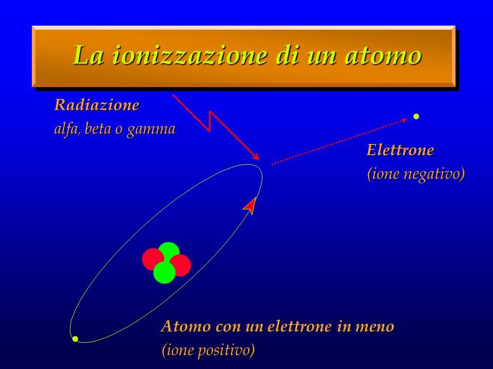 La ionizzazione di un atomo