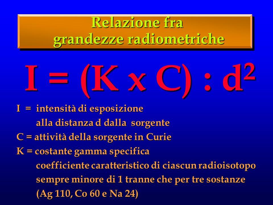 Relazione fra grandezze radiometriche