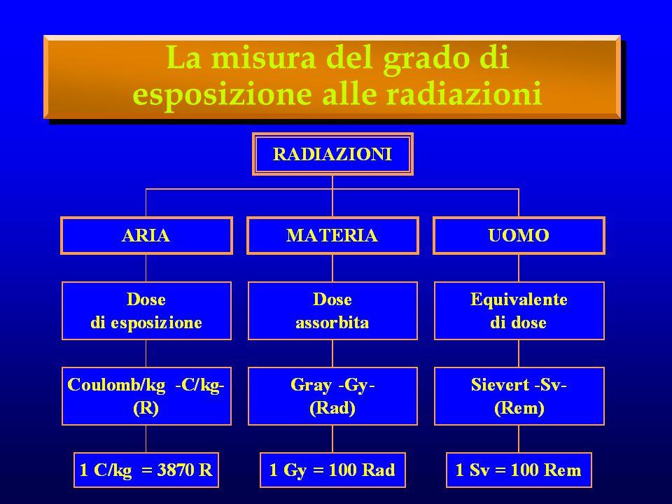 La misura del grado di esposizione alle radiazioni