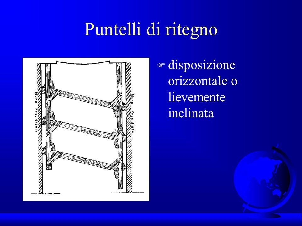 Puntelli di ritegno disposizione orizzontale o lievemente inclinata