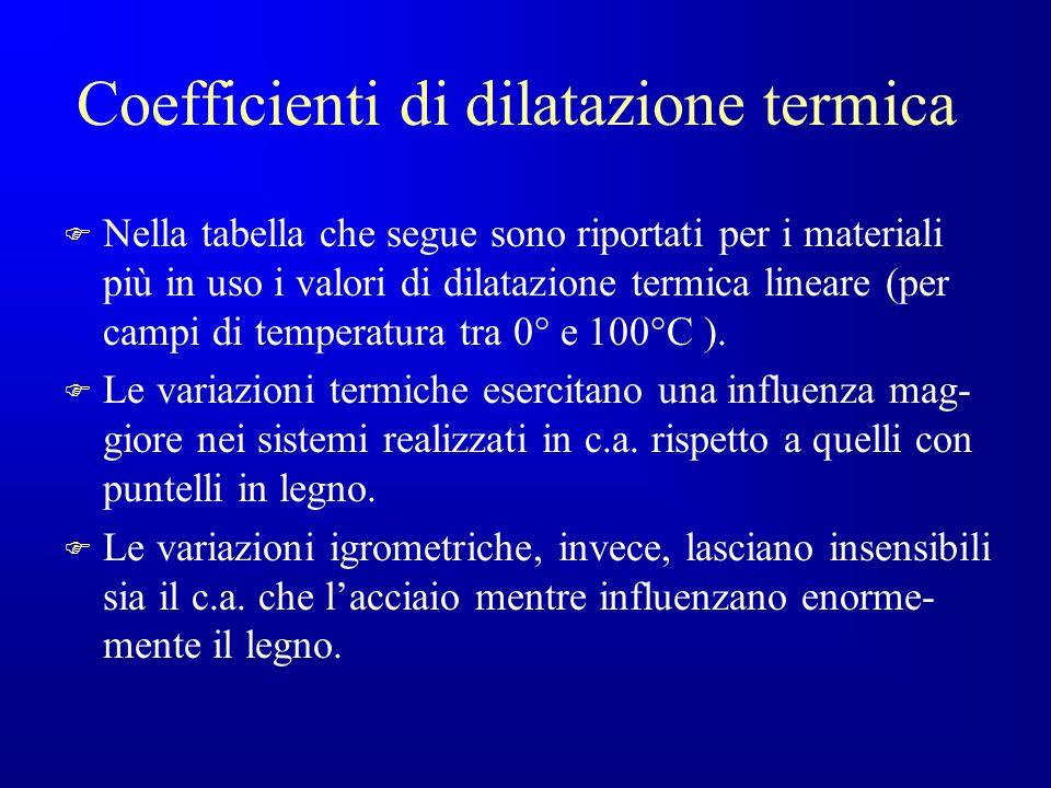 Coefficienti di dilatazione termica
