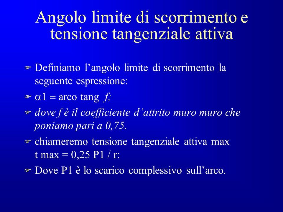 Angolo limite di scorrimento e tensione tangenziale attiva