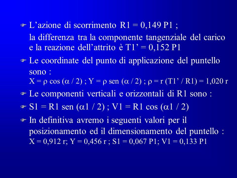 L'azione di scorrimento R1 = 0,149 P1 ;