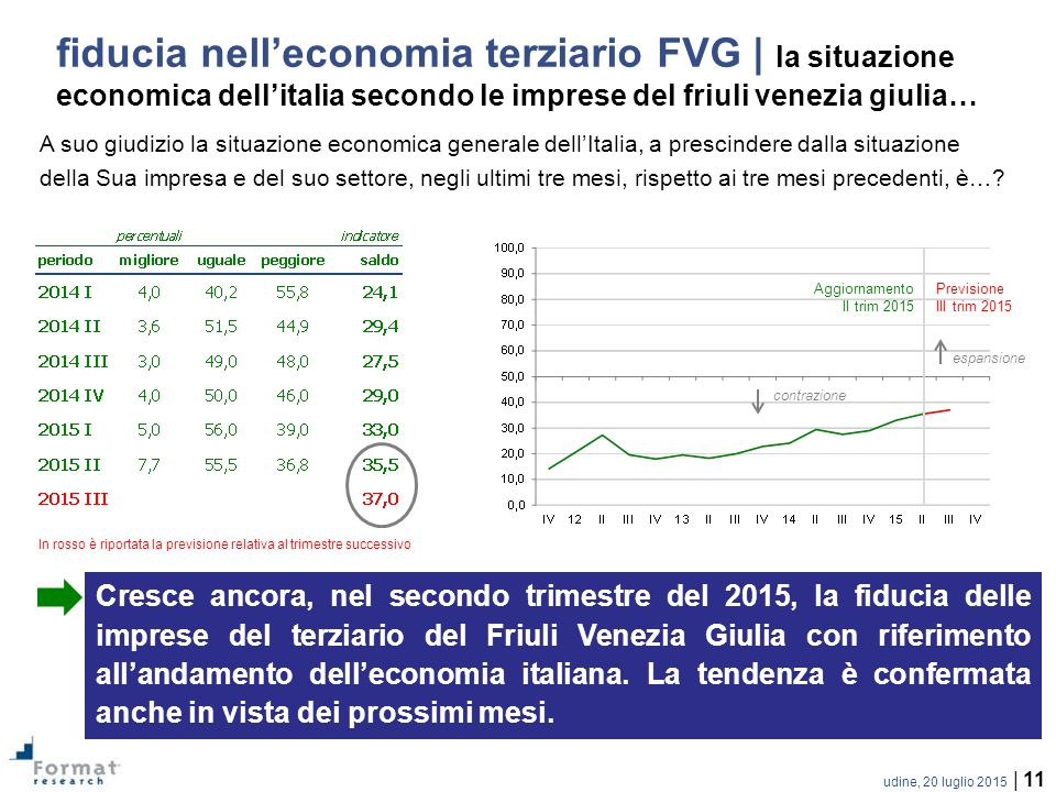 fiducia nell'economia terziario FVG | la situazione economica dell'italia secondo le imprese del friuli venezia giulia…