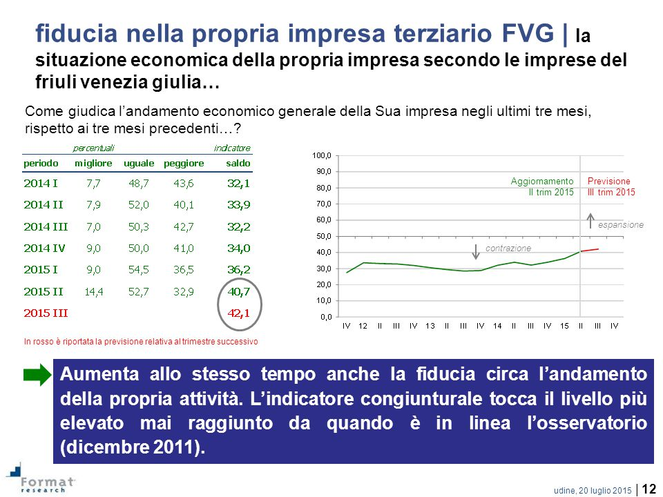 fiducia nella propria impresa terziario FVG | la situazione economica della propria impresa secondo le imprese del friuli venezia giulia…