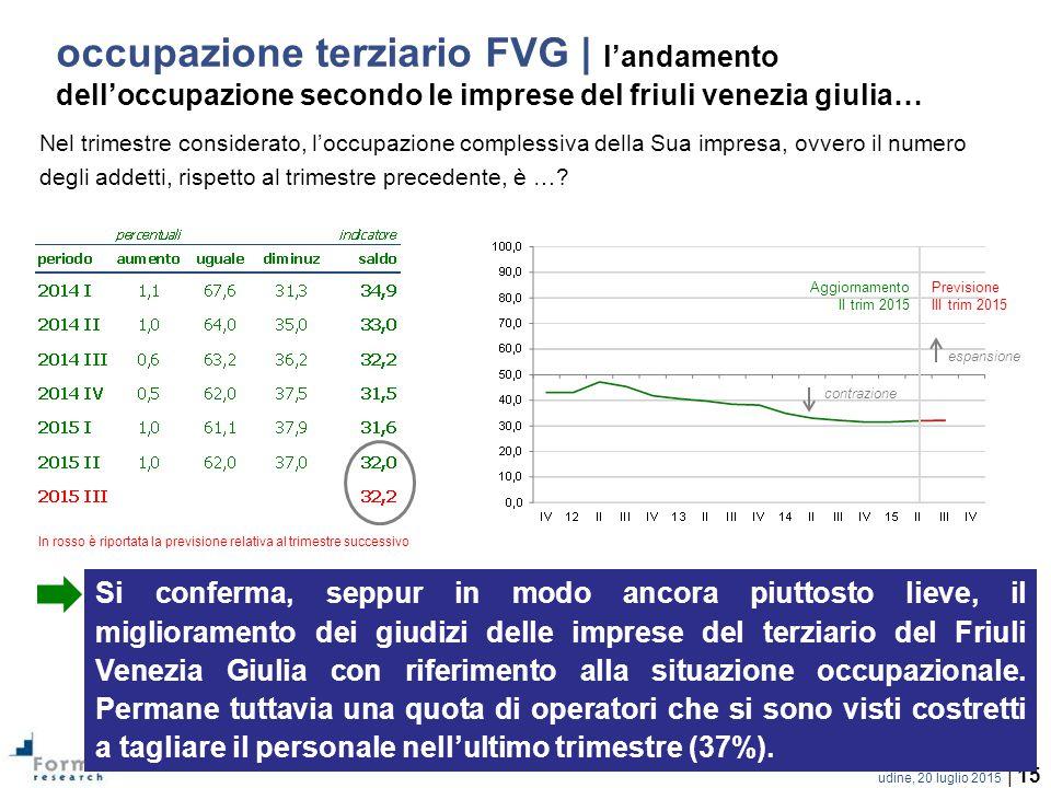 occupazione terziario FVG | l'andamento dell'occupazione secondo le imprese del friuli venezia giulia…