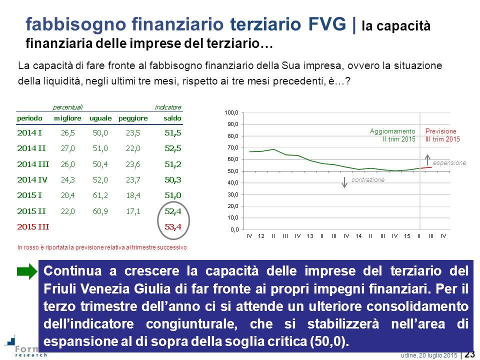 fabbisogno finanziario terziario FVG | la capacità finanziaria delle imprese del terziario…