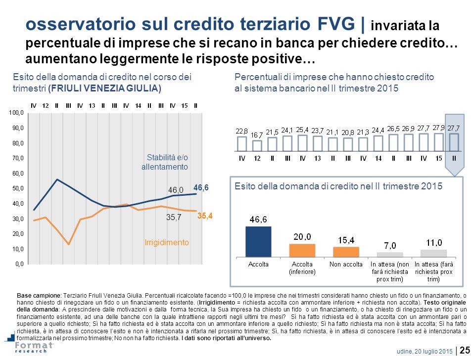 osservatorio sul credito terziario FVG | invariata la percentuale di imprese che si recano in banca per chiedere credito… aumentano leggermente le risposte positive…
