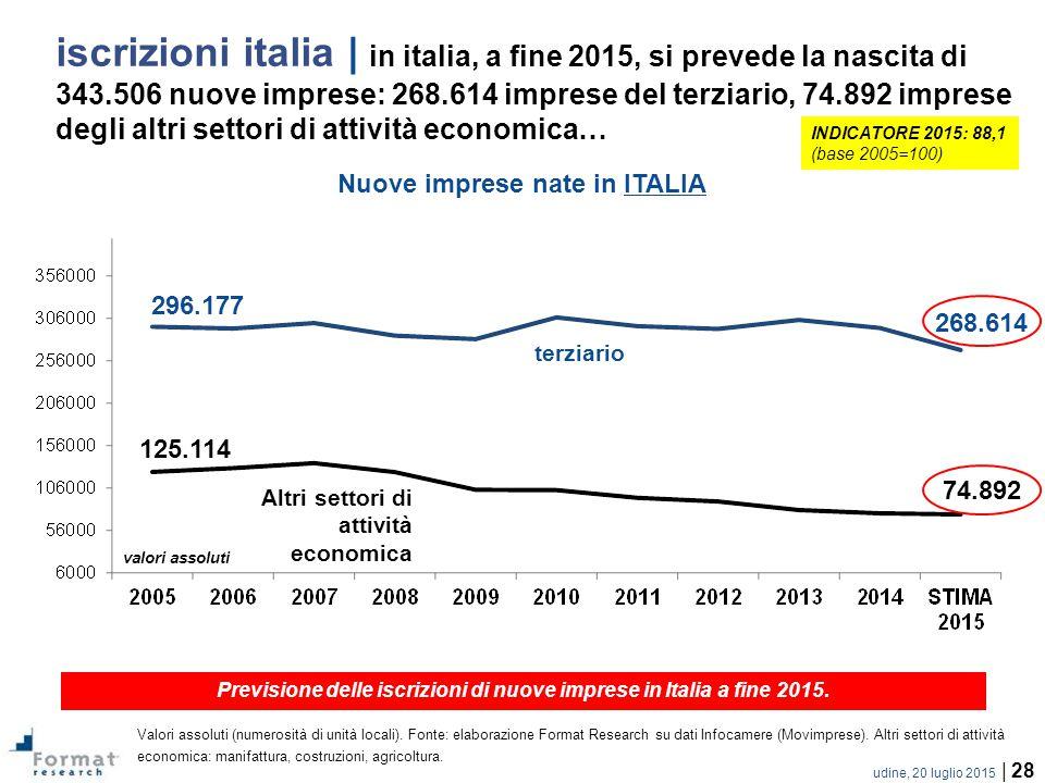 iscrizioni italia | in italia, a fine 2015, si prevede la nascita di 343.506 nuove imprese: 268.614 imprese del terziario, 74.892 imprese degli altri settori di attività economica…