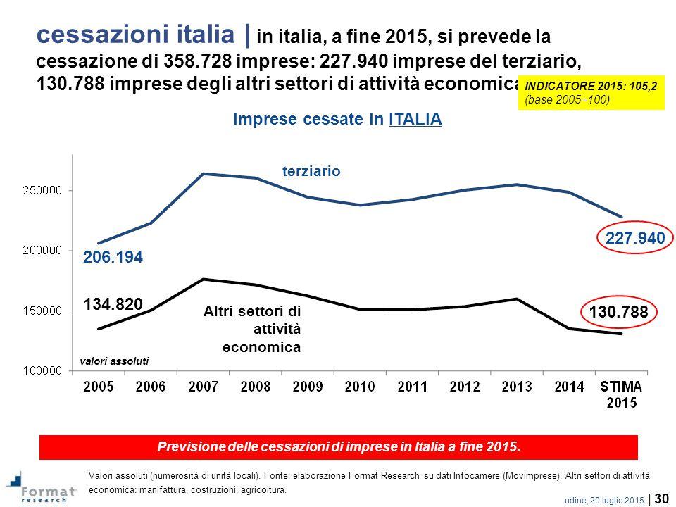 cessazioni italia | in italia, a fine 2015, si prevede la cessazione di 358.728 imprese: 227.940 imprese del terziario, 130.788 imprese degli altri settori di attività economica…
