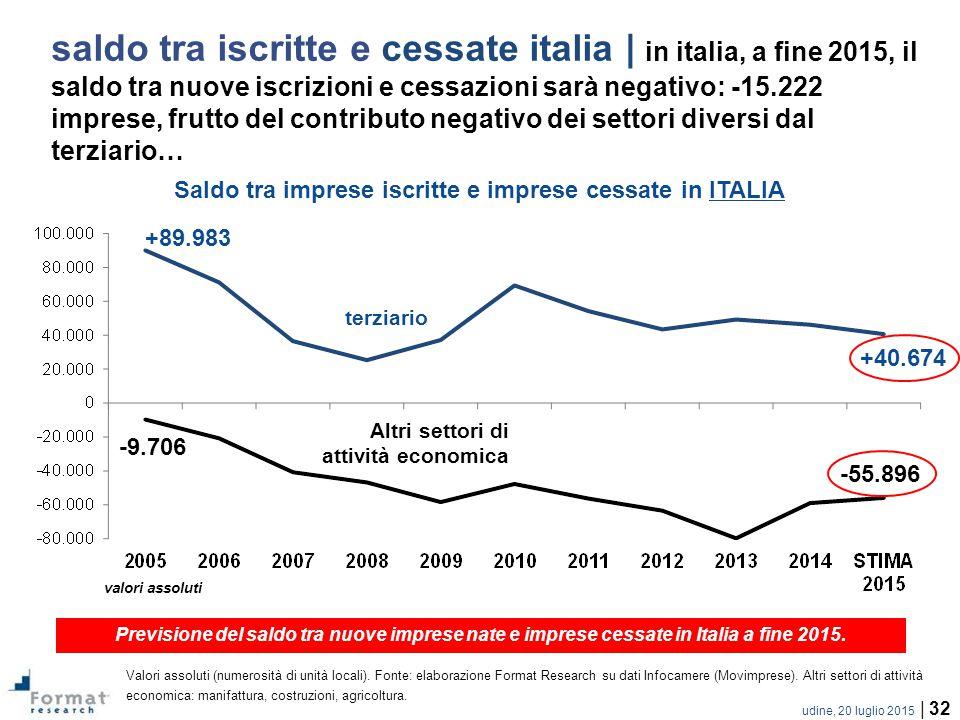 Saldo tra imprese iscritte e imprese cessate in ITALIA
