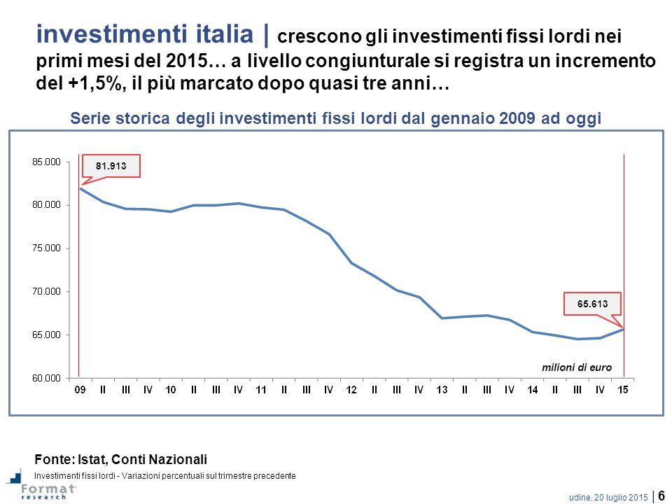 Serie storica degli investimenti fissi lordi dal gennaio 2009 ad oggi