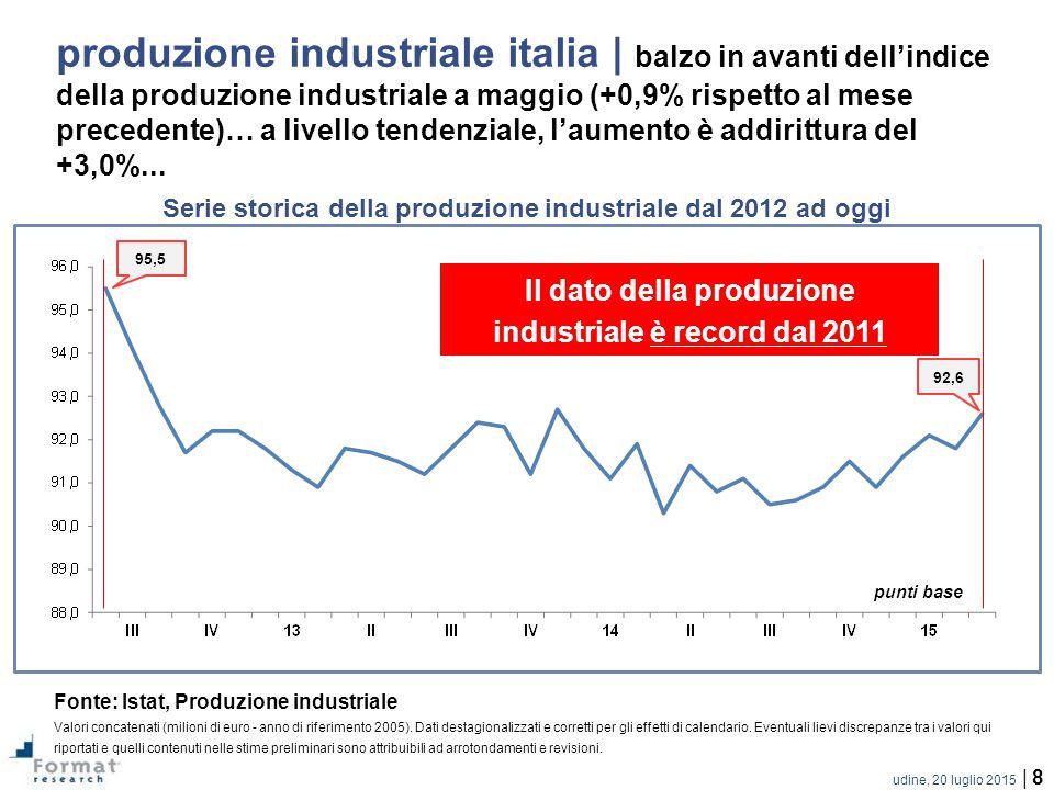produzione industriale italia | balzo in avanti dell'indice della produzione industriale a maggio (+0,9% rispetto al mese precedente)… a livello tendenziale, l'aumento è addirittura del +3,0%...
