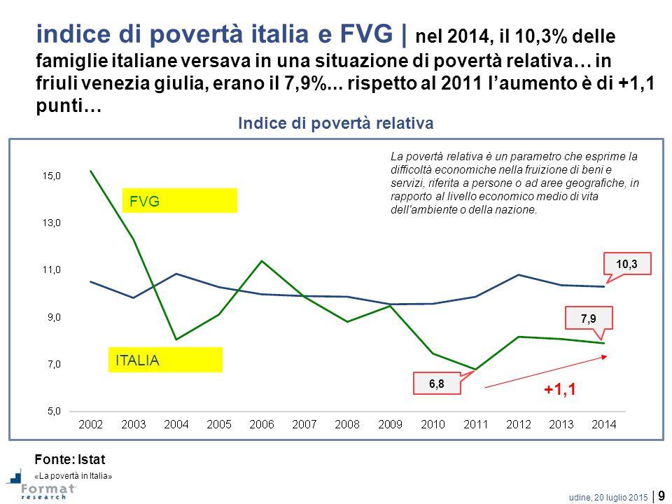 Indice di povertà relativa