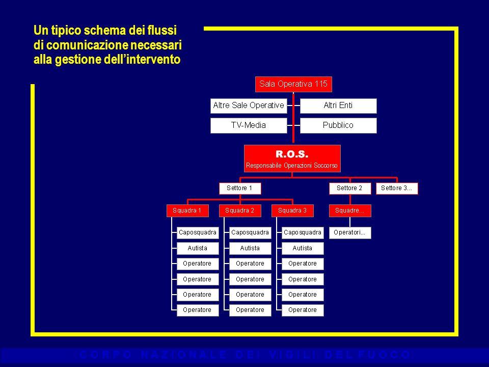 Un tipico schema dei flussi di comunicazione necessari alla gestione dell'intervento