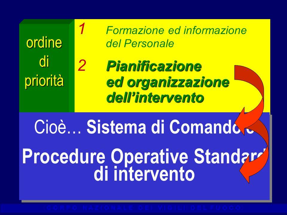 Procedure Operative Standard di intervento