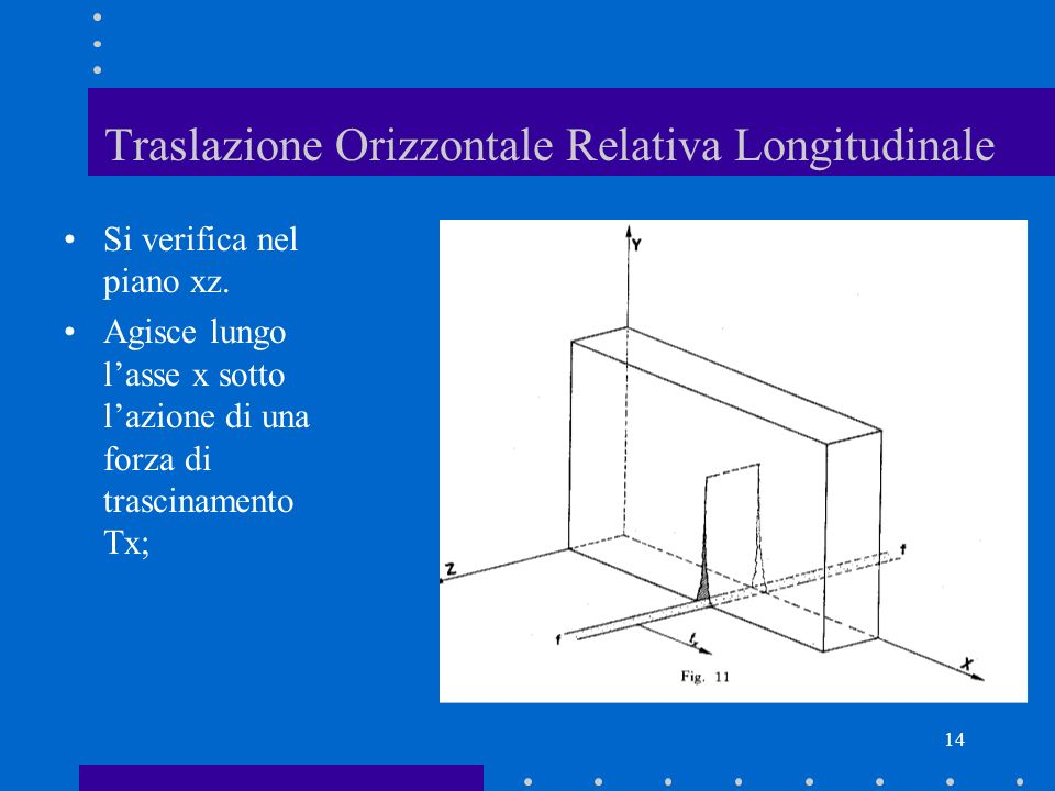Traslazione Orizzontale Relativa Longitudinale