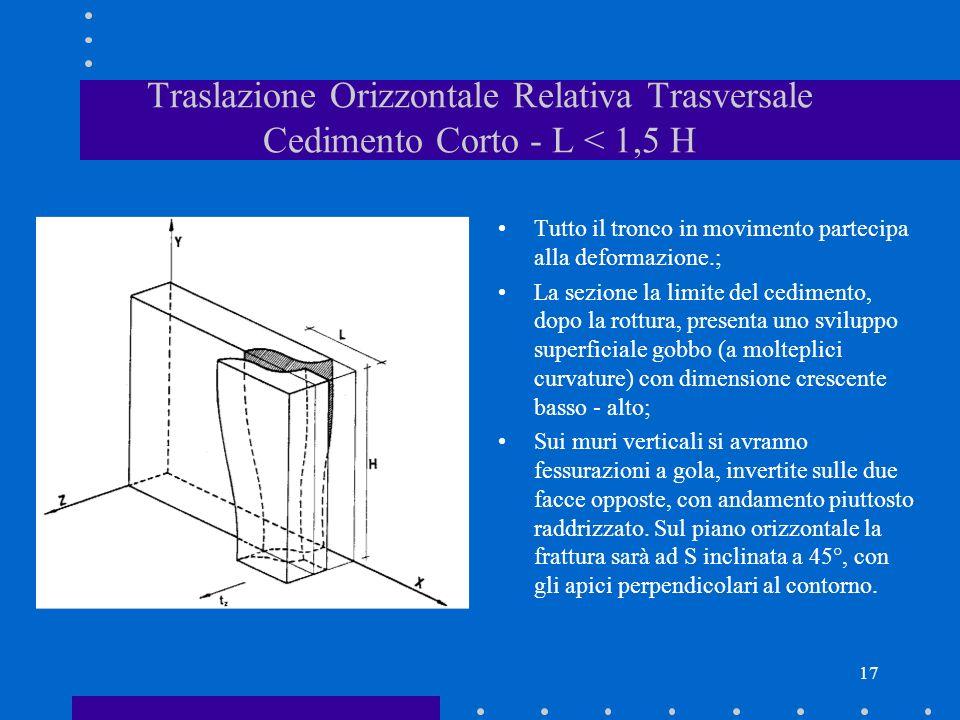Traslazione Orizzontale Relativa Trasversale Cedimento Corto - L < 1,5 H
