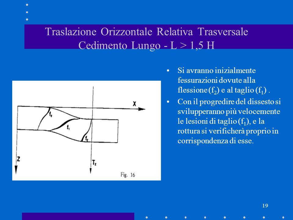 Traslazione Orizzontale Relativa Trasversale Cedimento Lungo - L > 1,5 H