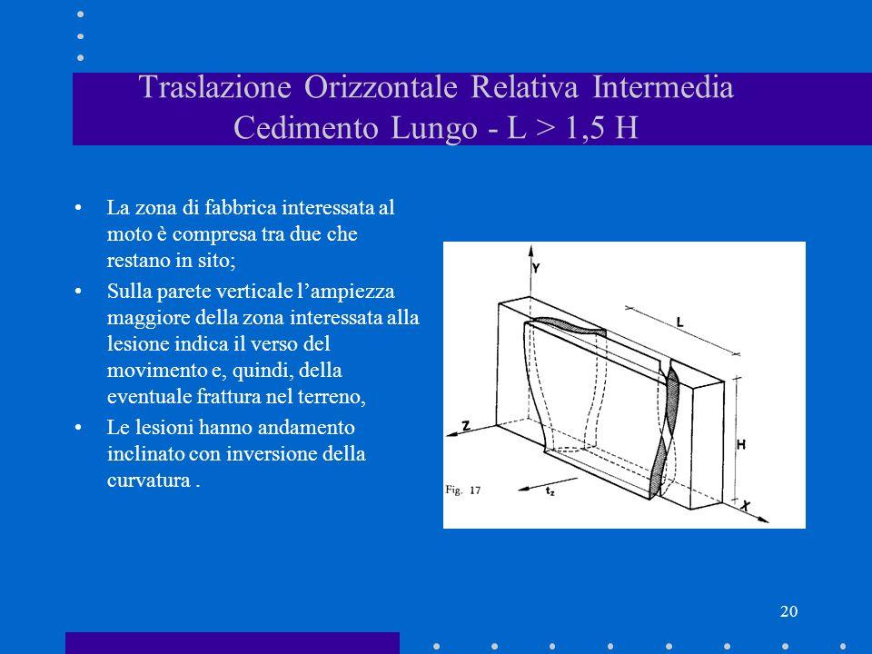 Traslazione Orizzontale Relativa Intermedia Cedimento Lungo - L > 1,5 H