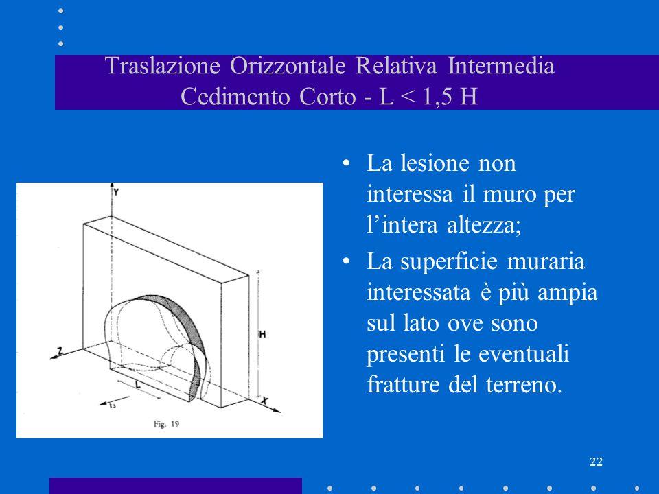 Traslazione Orizzontale Relativa Intermedia Cedimento Corto - L < 1,5 H