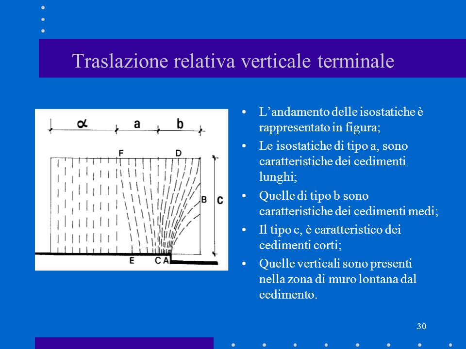 Traslazione relativa verticale terminale