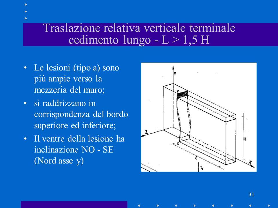 Traslazione relativa verticale terminale cedimento lungo - L > 1,5 H