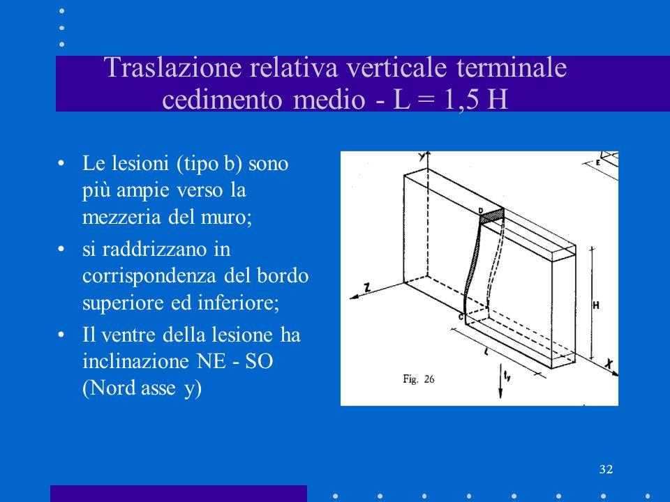 Traslazione relativa verticale terminale cedimento medio - L = 1,5 H