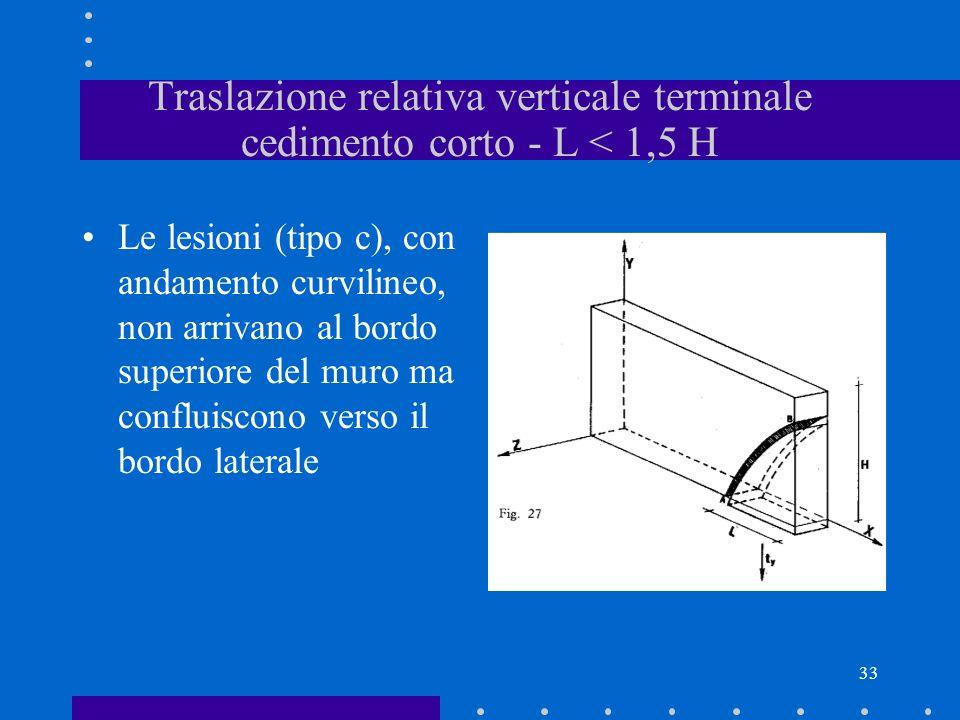 Traslazione relativa verticale terminale cedimento corto - L < 1,5 H