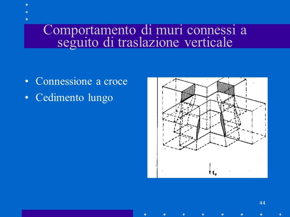 Comportamento di muri connessi a seguito di traslazione verticale