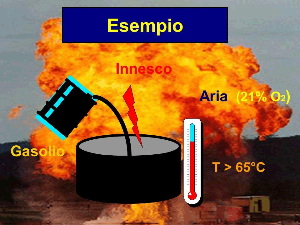 Esempio Innesco Aria (21% O2) Gasolio T > 65°C