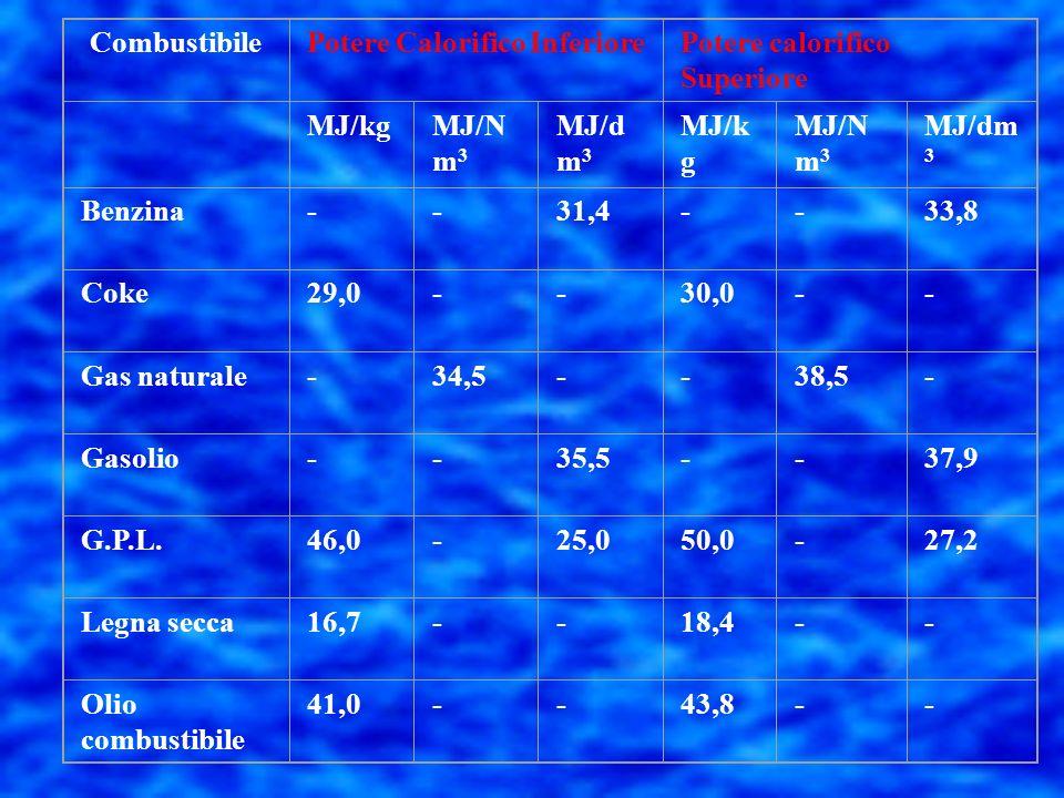 CombustibilePotere Calorifico Inferiore. Potere calorifico Superiore. MJ/kg. MJ/Nm3. MJ/dm3. Benzina.