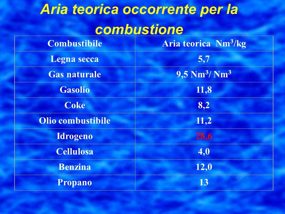 Aria teorica occorrente per la combustione