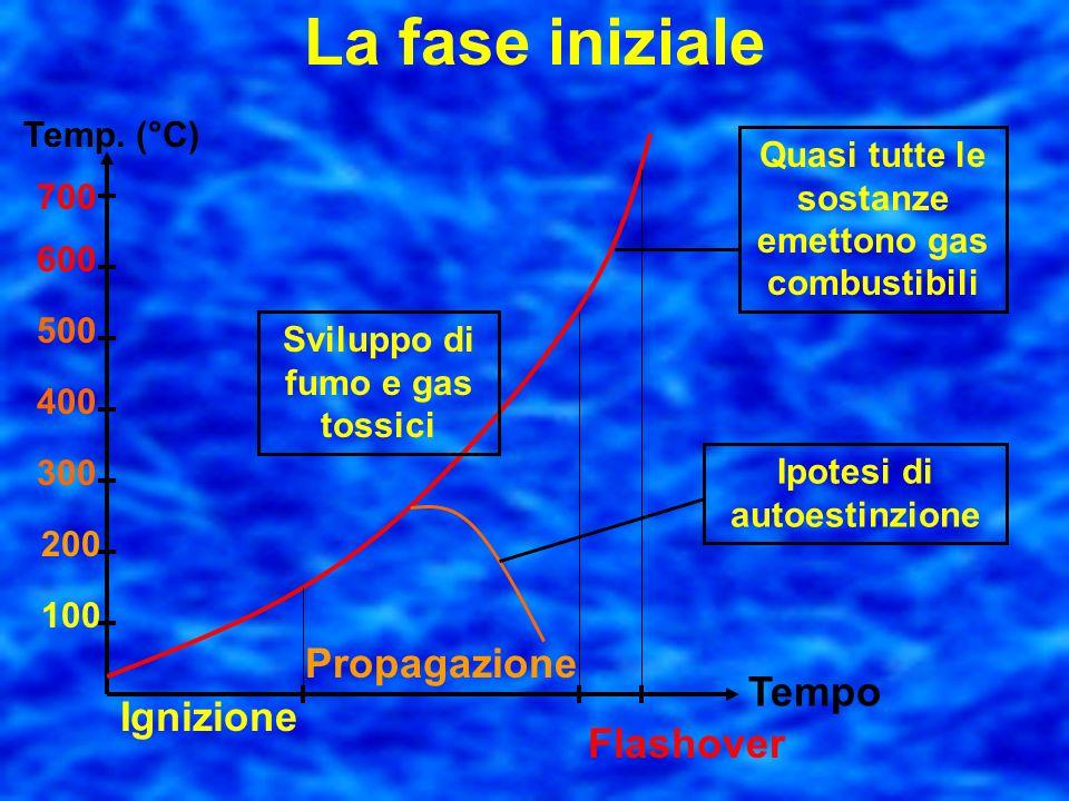 La fase iniziale Propagazione Tempo Ignizione Flashover Temp. (°C)