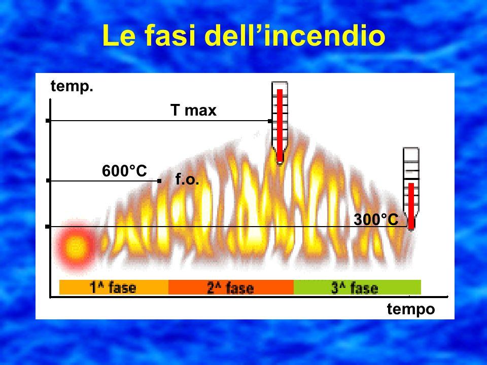 Le fasi dell'incendio T max 600°C 300°C f.o. tempo temp.