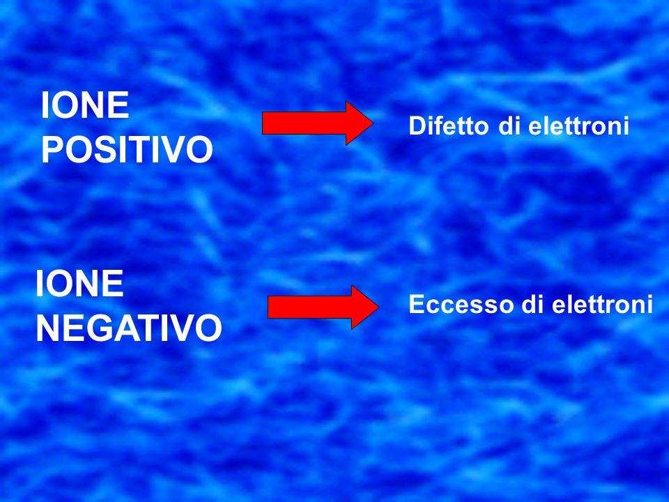 IONE POSITIVO Difetto di elettroni IONE NEGATIVO Eccesso di elettroni