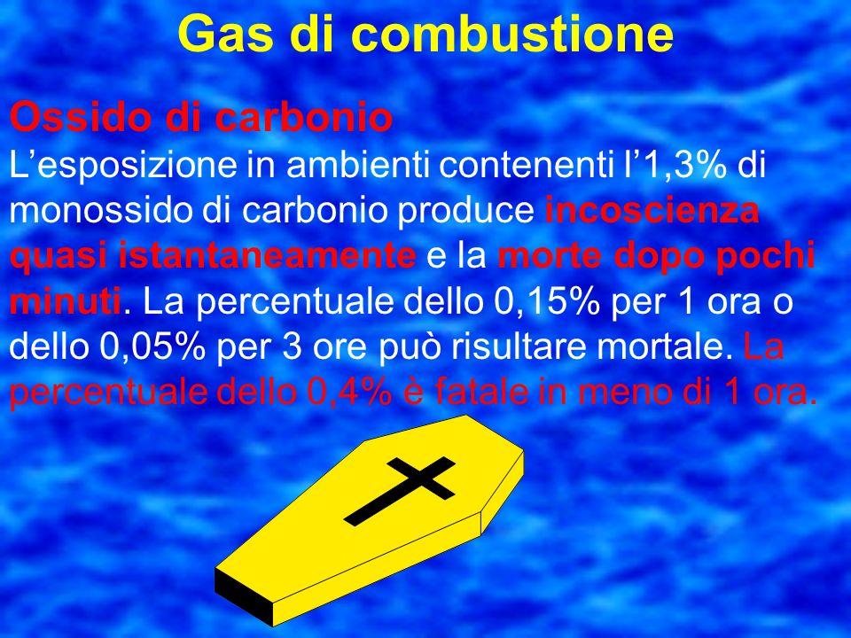 Gas di combustione Ossido di carbonio