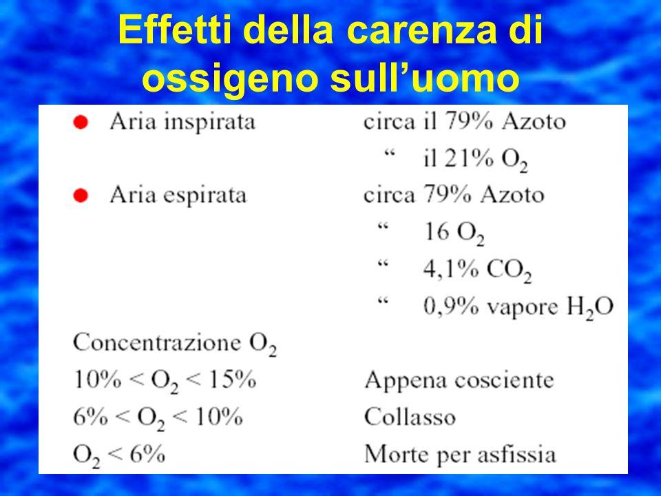 Effetti della carenza di ossigeno sull'uomo