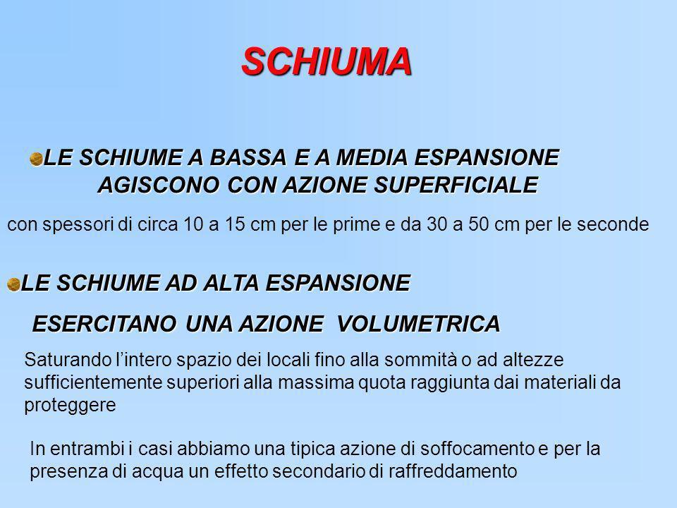 SCHIUMA LE SCHIUME A BASSA E A MEDIA ESPANSIONE AGISCONO CON AZIONE SUPERFICIALE.
