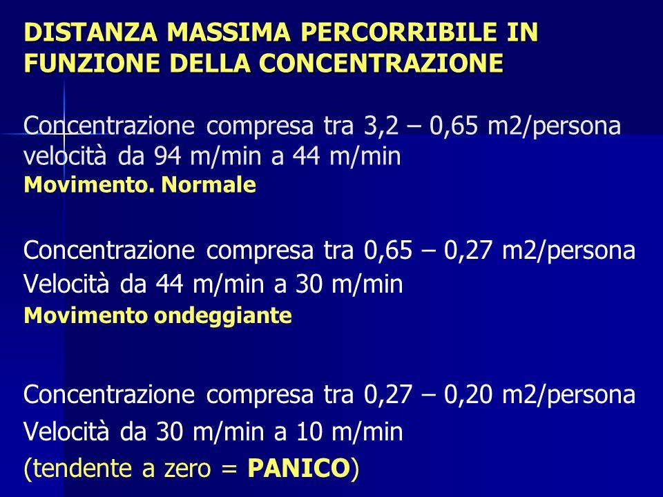 Concentrazione compresa tra 0,65 – 0,27 m2/persona