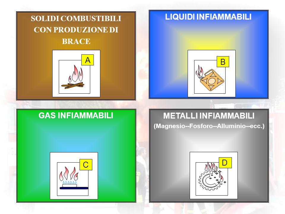 (Magnesio--Fosforo--Alluminio--ecc.)