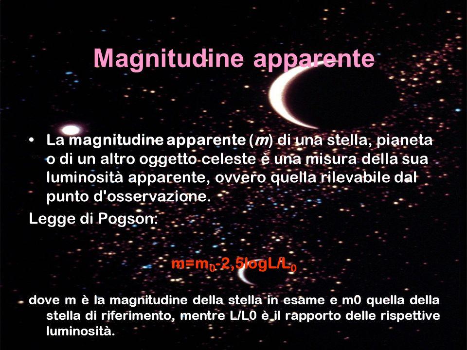Magnitudine apparente