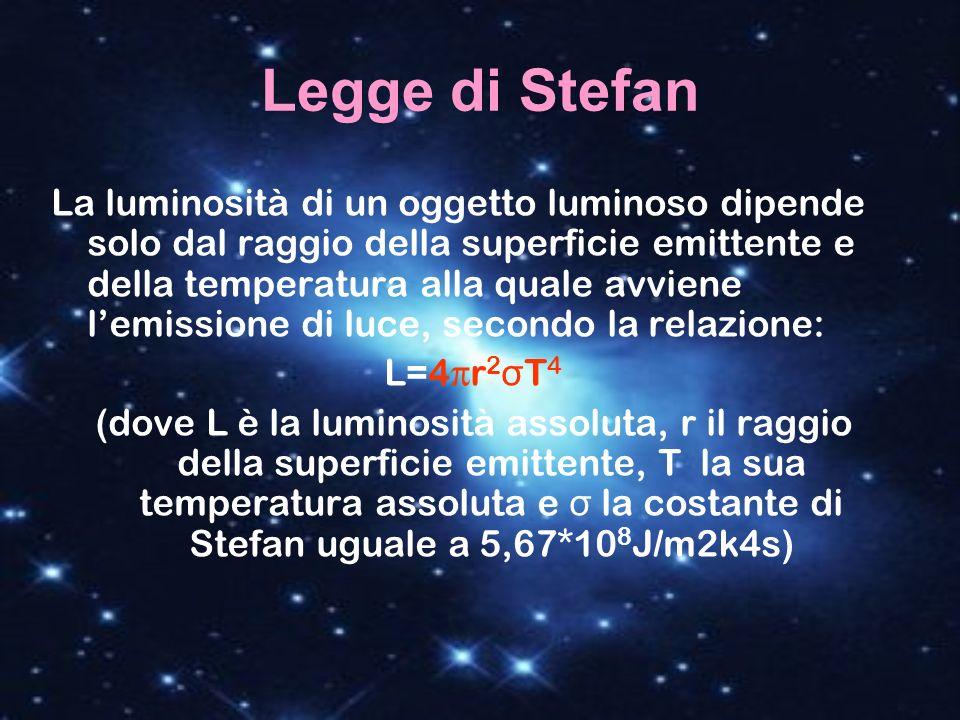 Legge di Stefan