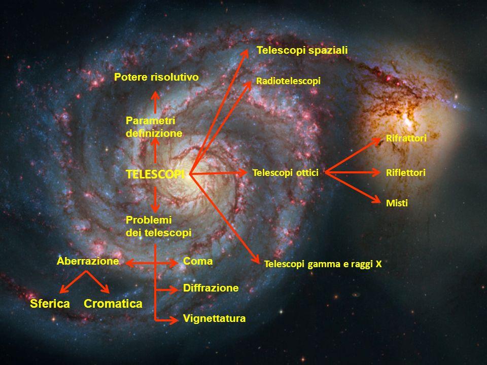 TELESCOPI Sferica Cromatica Telescopi spaziali Potere risolutivo