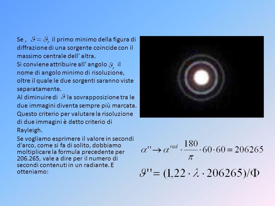 Se , il primo minimo della figura di diffrazione di una sorgente coincide con il massimo centrale dell' altra.