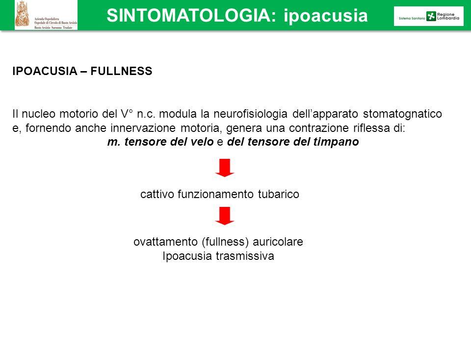 SINTOMATOLOGIA: ipoacusia