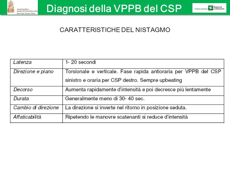 Diagnosi della VPPB del CSP